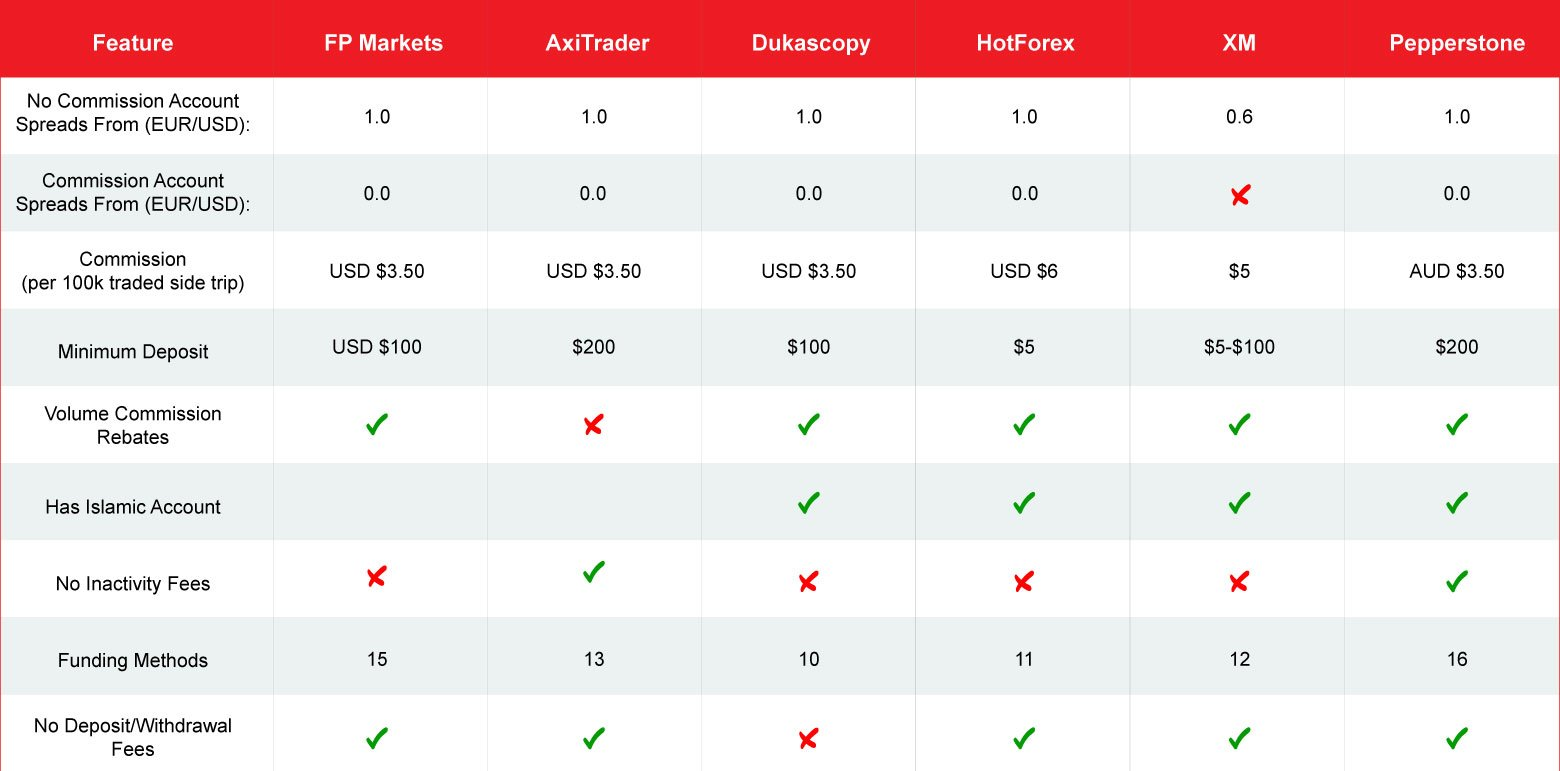 Forex broker comparison 2020