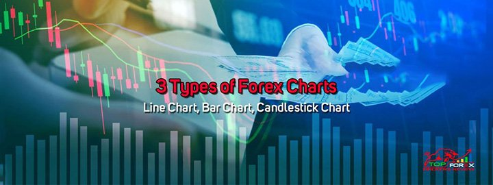 forex charts for Line Chart, Bar Chart and Candlestick Chart