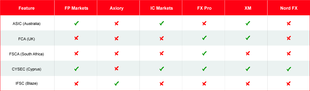 # 10 Best ECN Forex Brokers in | Trusted Comparison